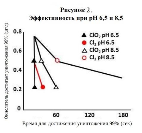 Эффективность хлора при разном pH